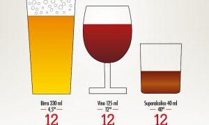 Conoscere l'alcol